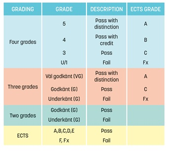 Grading table