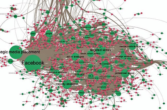 A network depicting election spending in UK and US elections 2014-6.