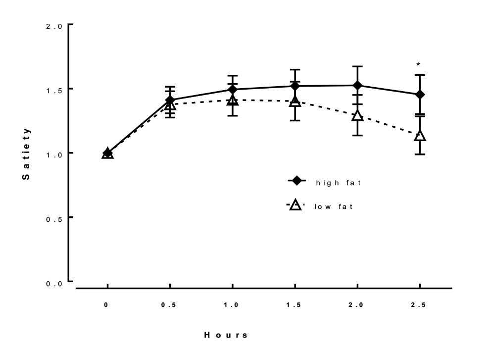 Graph showing the feeling of satiety