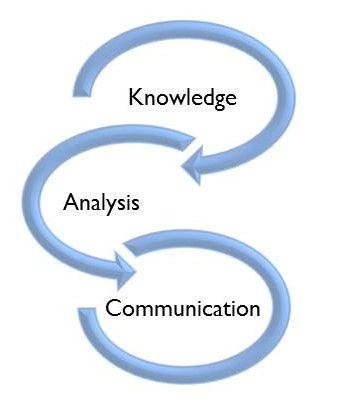 Knowledge Analysis Communication
