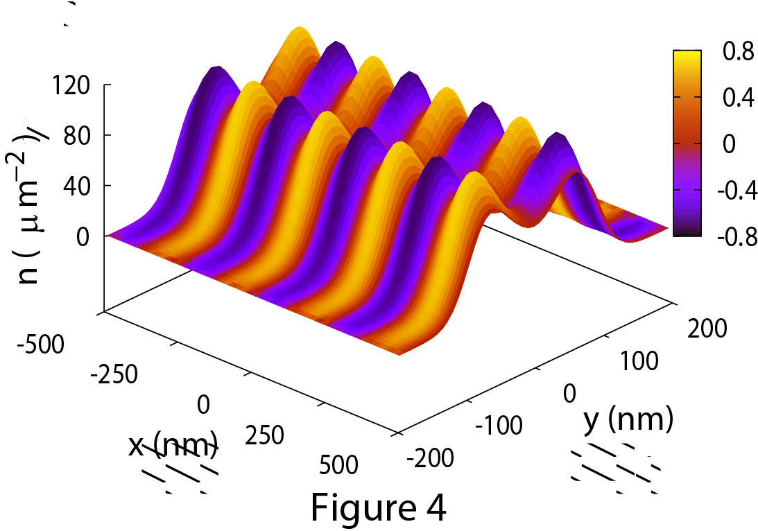 Wave function for the electron in a quantum wire forthe scattering state with the lowest energy