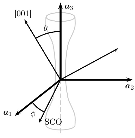 Fig. 2: Definition of misalignment in crystal orientation of the specimen.