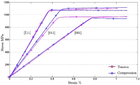 Fig. 3: Monotonic tension and compression tests of a single-crystal nickel-base superalloy.