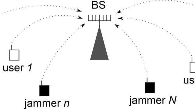 Distributed jamming of Massive MIMO
