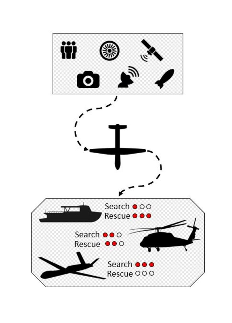 Illustration of how UAV:s can be used together with helicopters and boats.