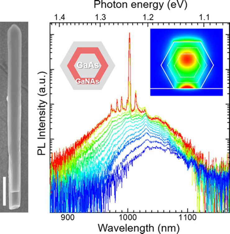 Near-Infrared Lasing at 1 μm from a Dilute-Nitride-Based Multishell Nanowire