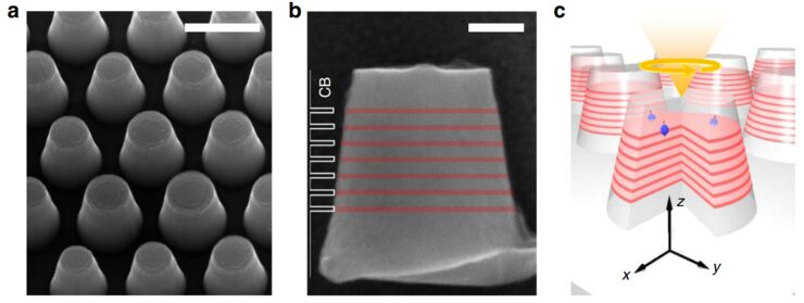 Room-temperature polarized spin-photon interface based on a semiconductor nanodisk-in-nanopillar structure driven by few defects
