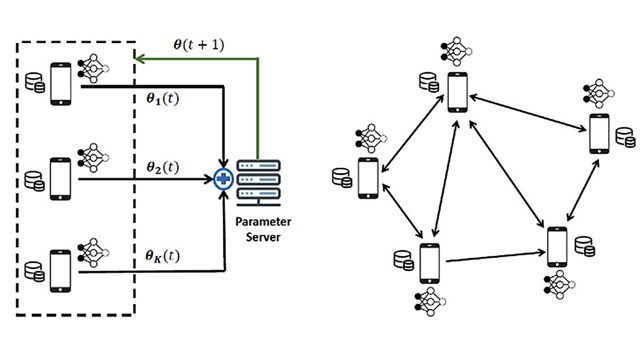 Wireless Network Design for Decentralized Machine Learning
